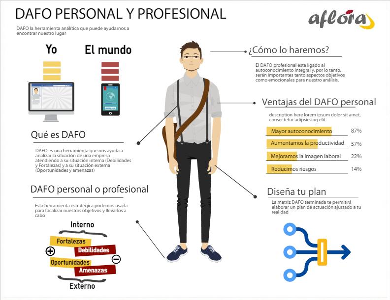 DAFO, para el Desarrollo Personal y Profesional