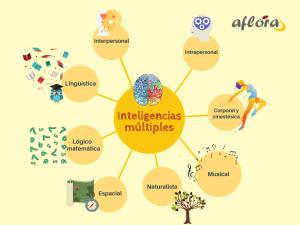 No existe una única inteligencia, sino múltiples, desarrolladas de manera diferente cada una. Esa proporción determinará nuestra carrera profesional